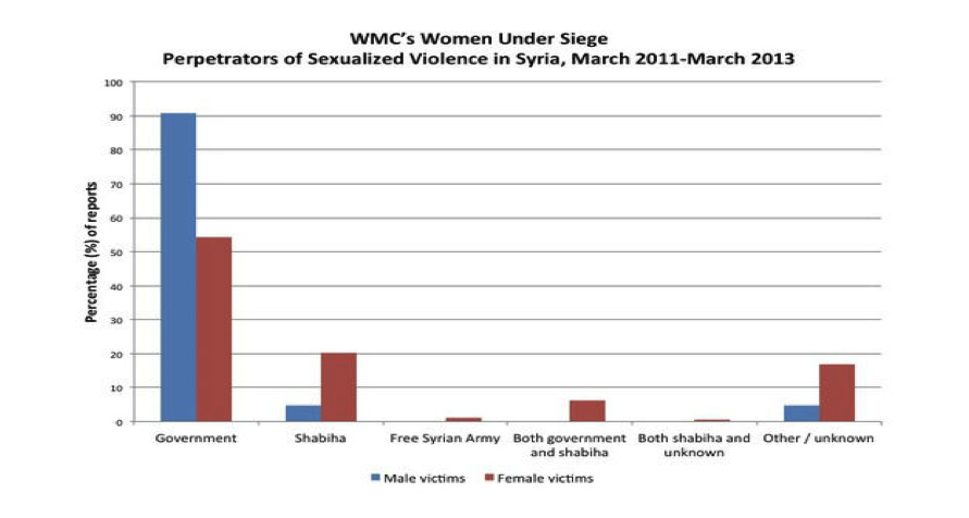 Women Under Siege Graph