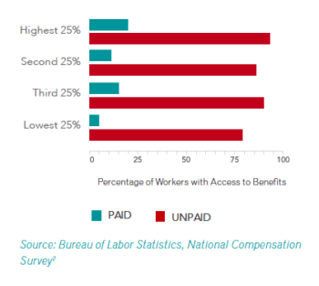Access to Family Leave Benefits by Income Bracket, 2013