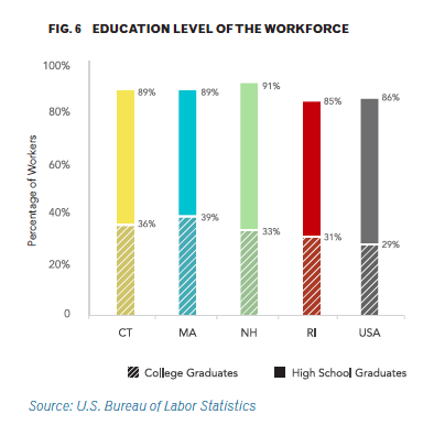 education level of the workforce