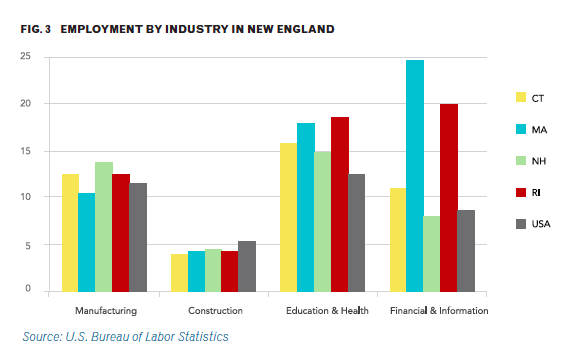 employment by industry in New England