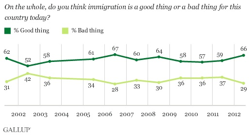 On the whole, do you think immigration is a good thing or a bad thing for this country today?