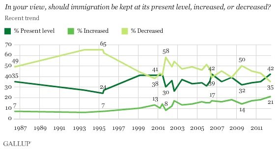 In your view, should immigration be kept at its present level, increased, or decreased?