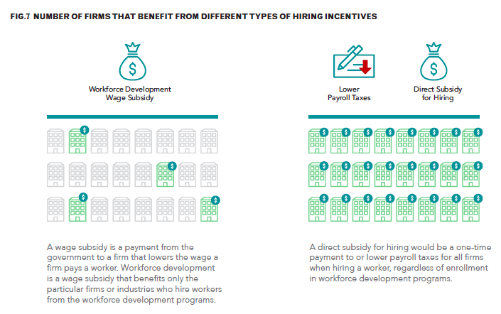 number of firms that benefit from different types of hiring incentives