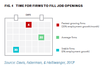 time for firms to fill job openings