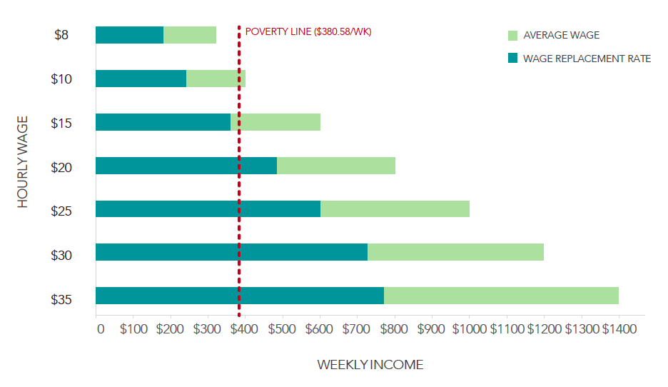 Average Wages and RI Paid Family Leave Wage Replacement Rates in Relation to the Poverty Line