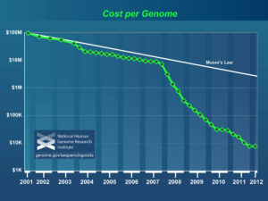 Cost to Sequence a Human-Sized Genome, 2001-2012