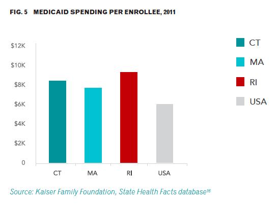 Medicaid spending per enrollee
