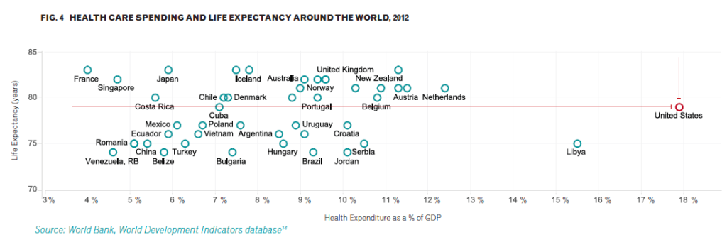Healthcare spending and Life expectancy around the world