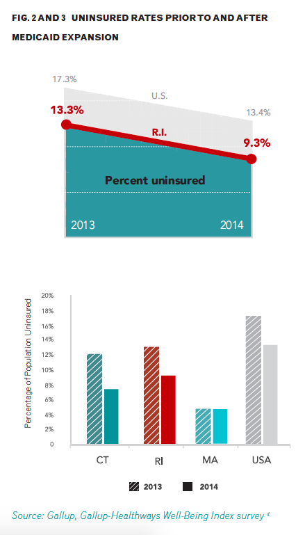 Uninsured rates prior to and after Medicaid expansion