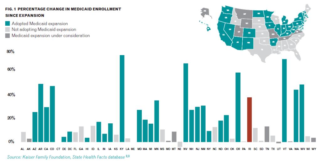 Percentage change in Medicaid enrollment since expansion