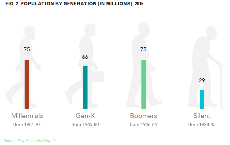 Population by Generation in Millions