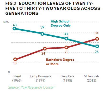 Education levels of 25-32 year old across generations