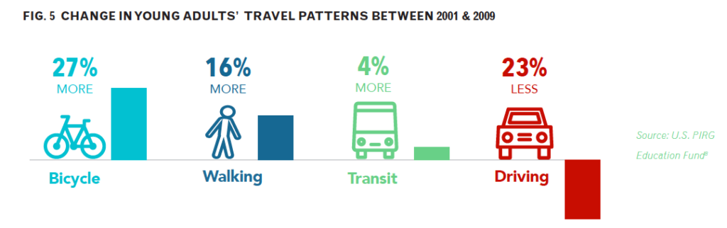 Change in Young Adult Travel Patterns