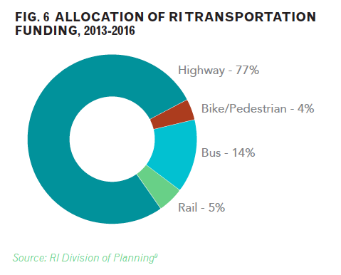 Allocation of RI Transportation Funding