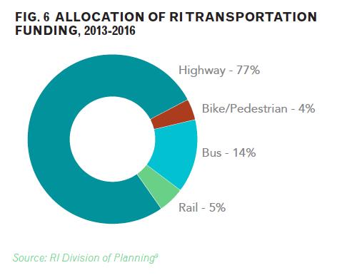 Allocation of RI Transportation Funding