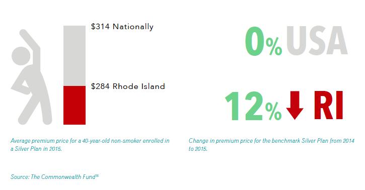 Health Insurance Premium Prices