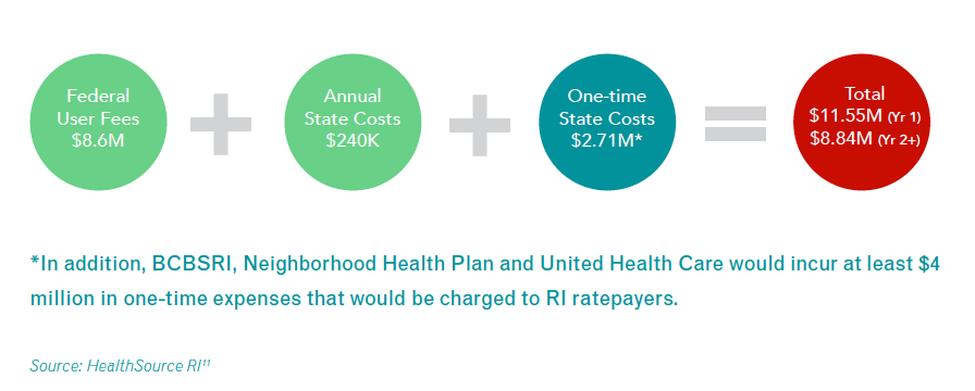 Estimated Cost of Transitioning from HSRI to Healthcare.gov
