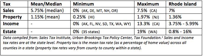 Tax Rates in U.S. States