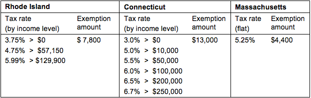 2012 Personal Income Tax Rates By State