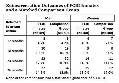 Reincarceration of Participants in Florida's Faith-Based Prison Program
