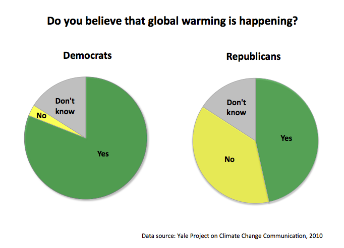 Do you believe that global warming is happening?